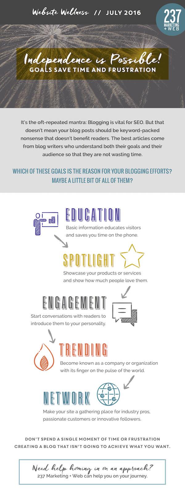 Goals Save Time and Frustration - Website Wellness • 237 Marketing + Web