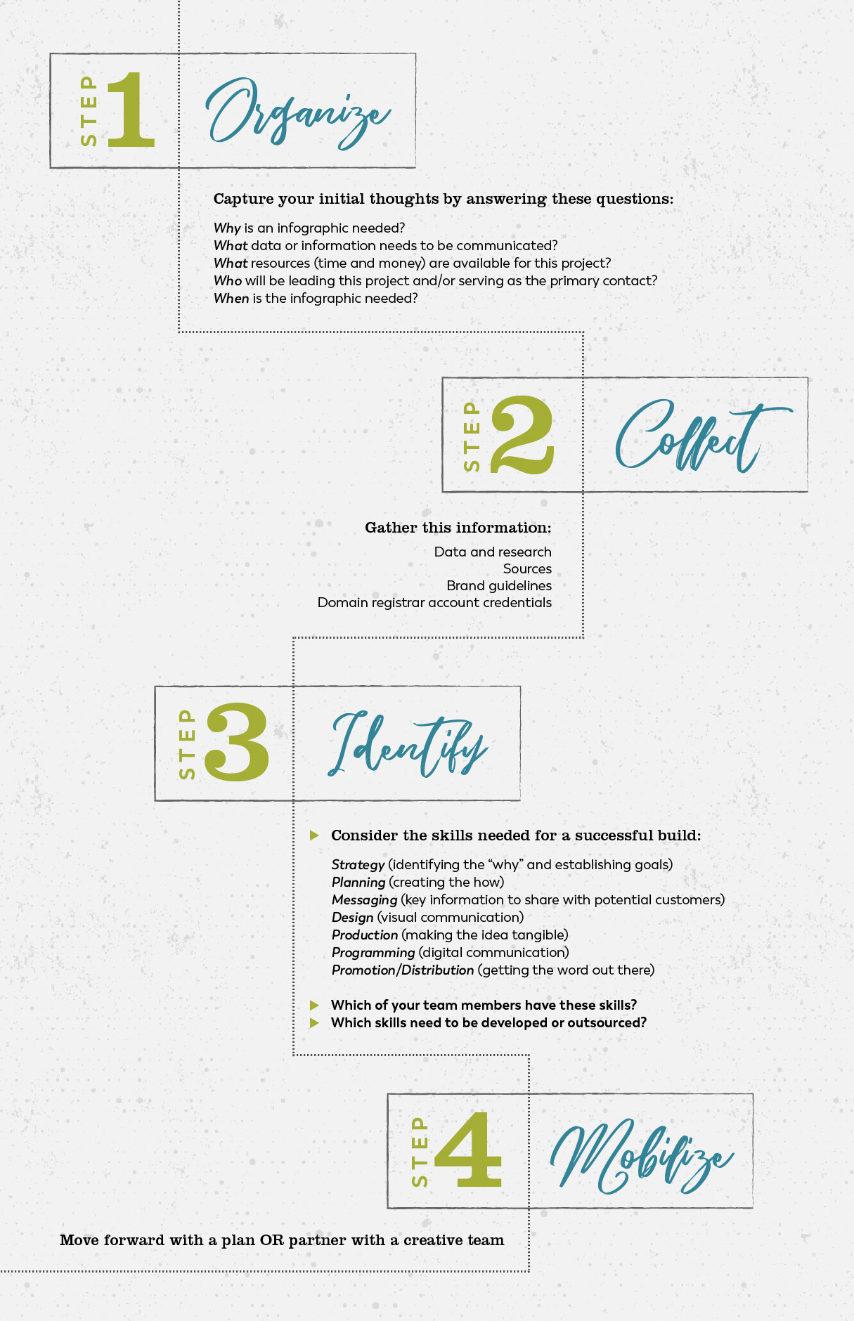 Getting Started with an Infographic by 237 Marketing + Web