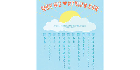 Why We ♥ Spring Sun by 237 Marketing + Web