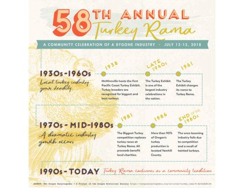 Protected: 58th Annual Turkey Rama