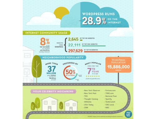 Protected: WordPress Infographic