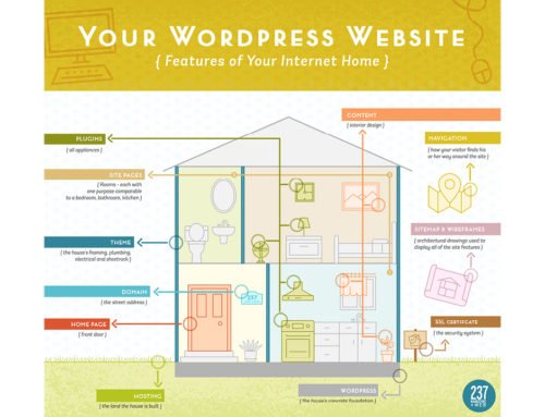 Protected: Your WordPress Website – Features of Your Internet Home