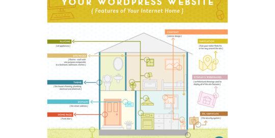 Your WordPress Website by 237 Marketing + Web